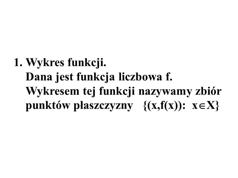 Wykres funkcji. Dana jest funkcja liczbowa f.
