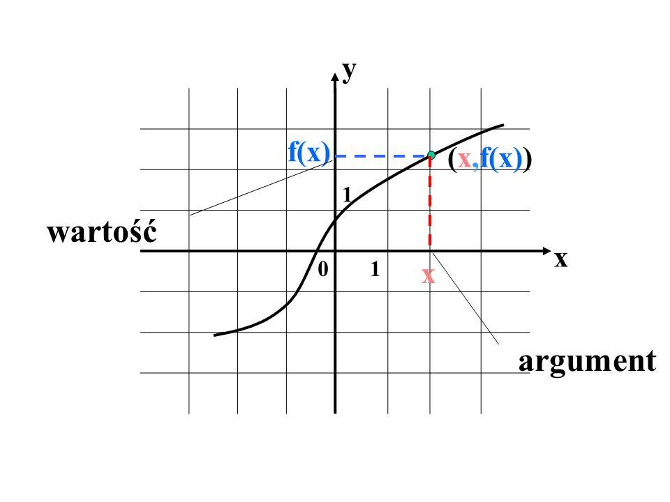 y 1 f(x) (x,f(x)) wartość x x argument