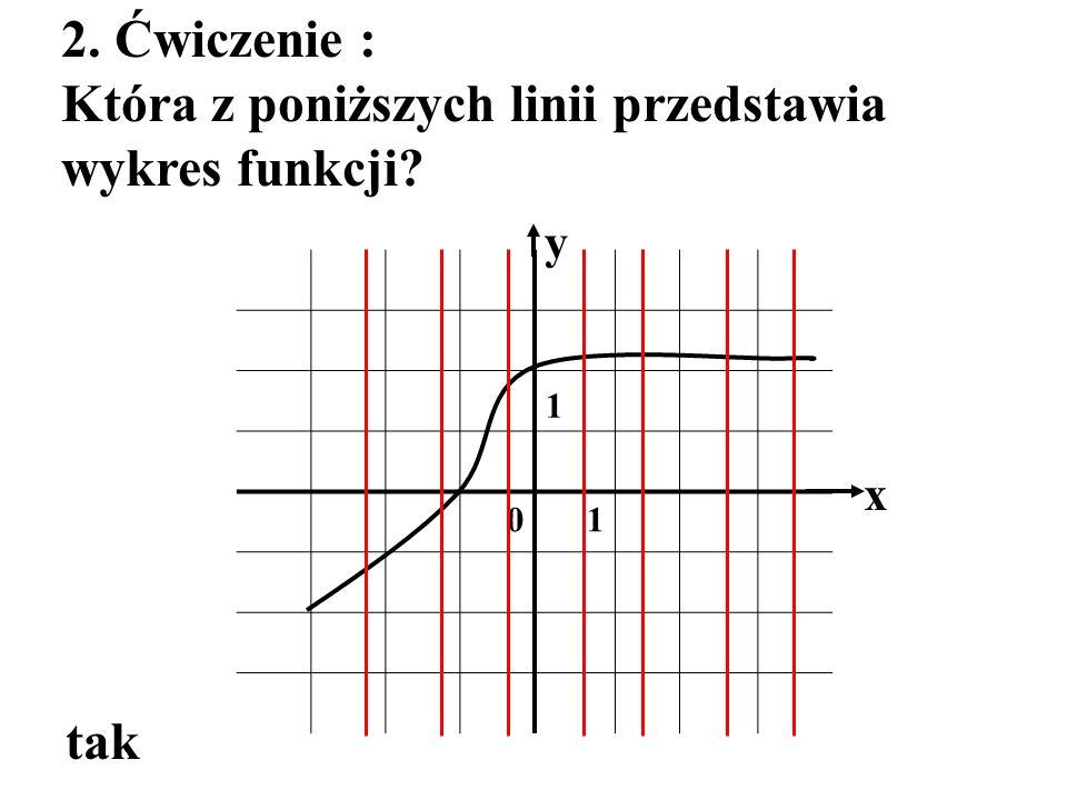 Która z poniższych linii przedstawia wykres funkcji