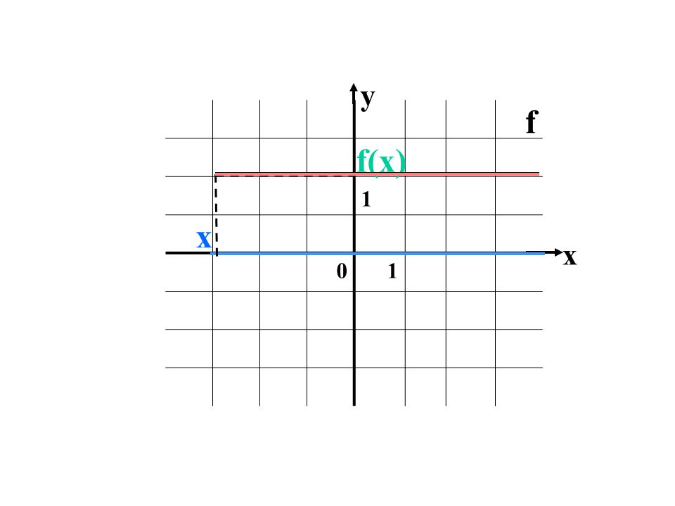 y 1 f f(x) x x