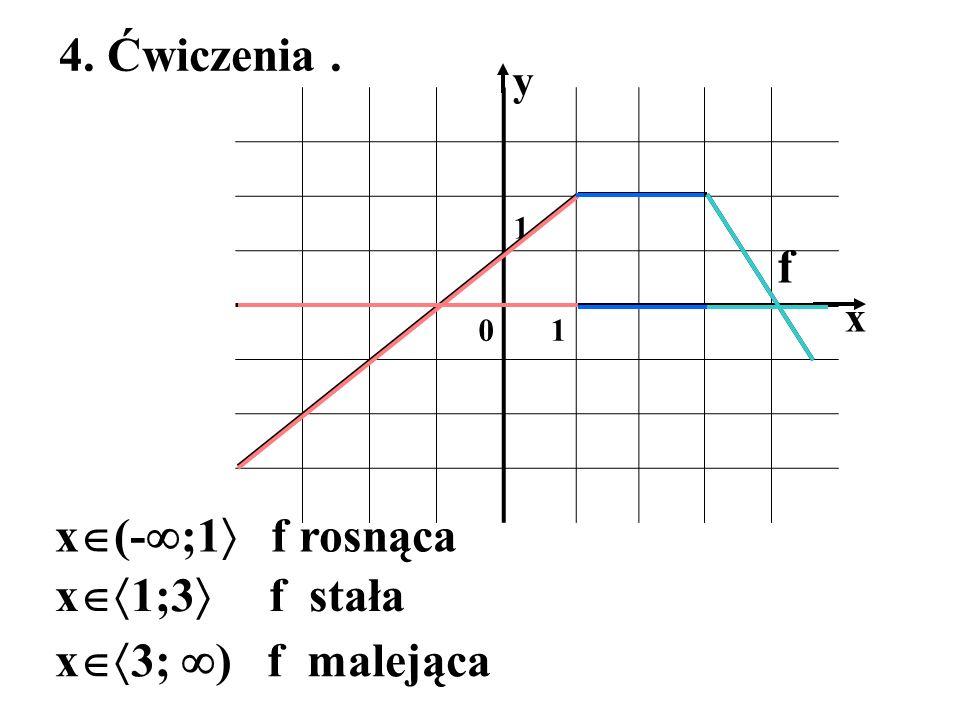 4. Ćwiczenia . f x(-;1 f rosnąca x1;3 f stała