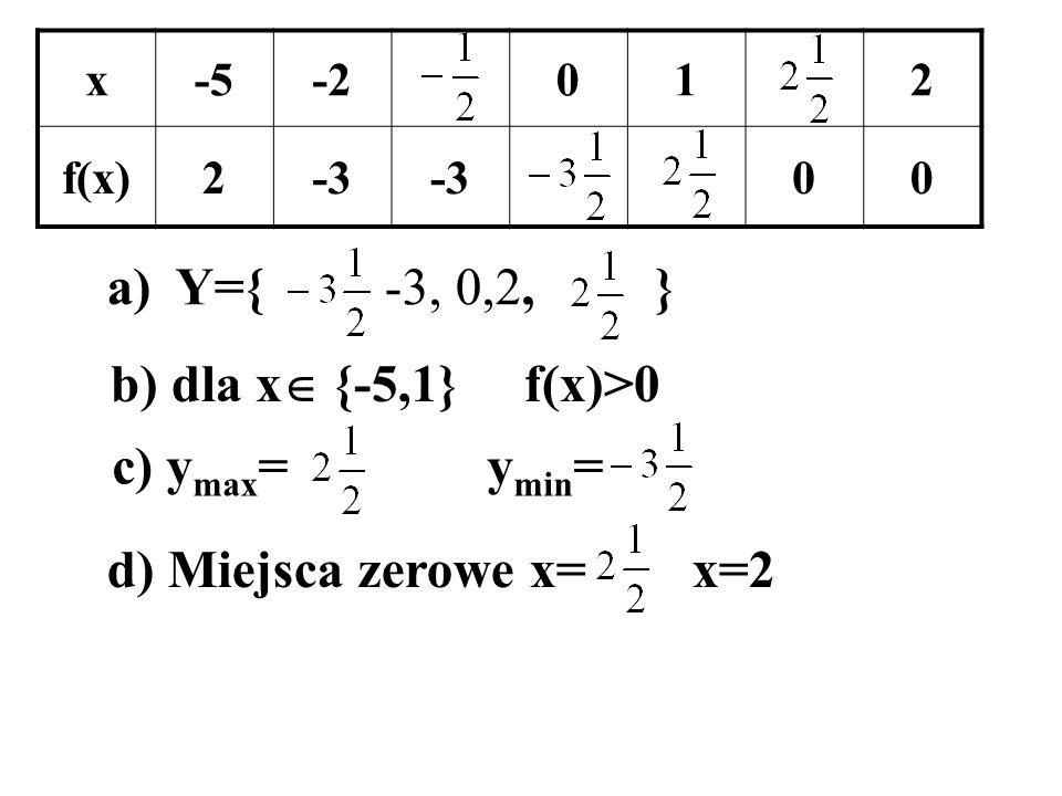 a) Y={ -3, 0,2, } b) dla x {-5,1} f(x)>0 c) ymax= ymin=