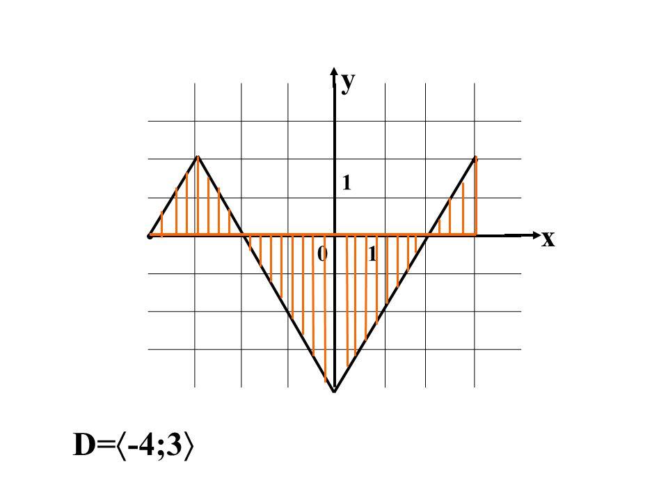 y 1 x D=-4;3