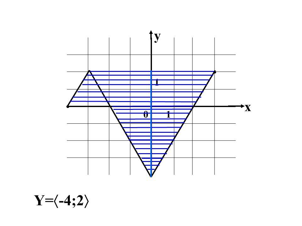 y 1 x Y=-4;2