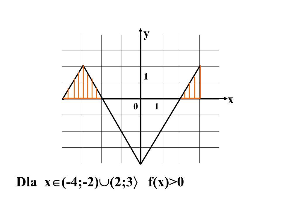 Dla x(-4;-2)(2;3 f(x)>0