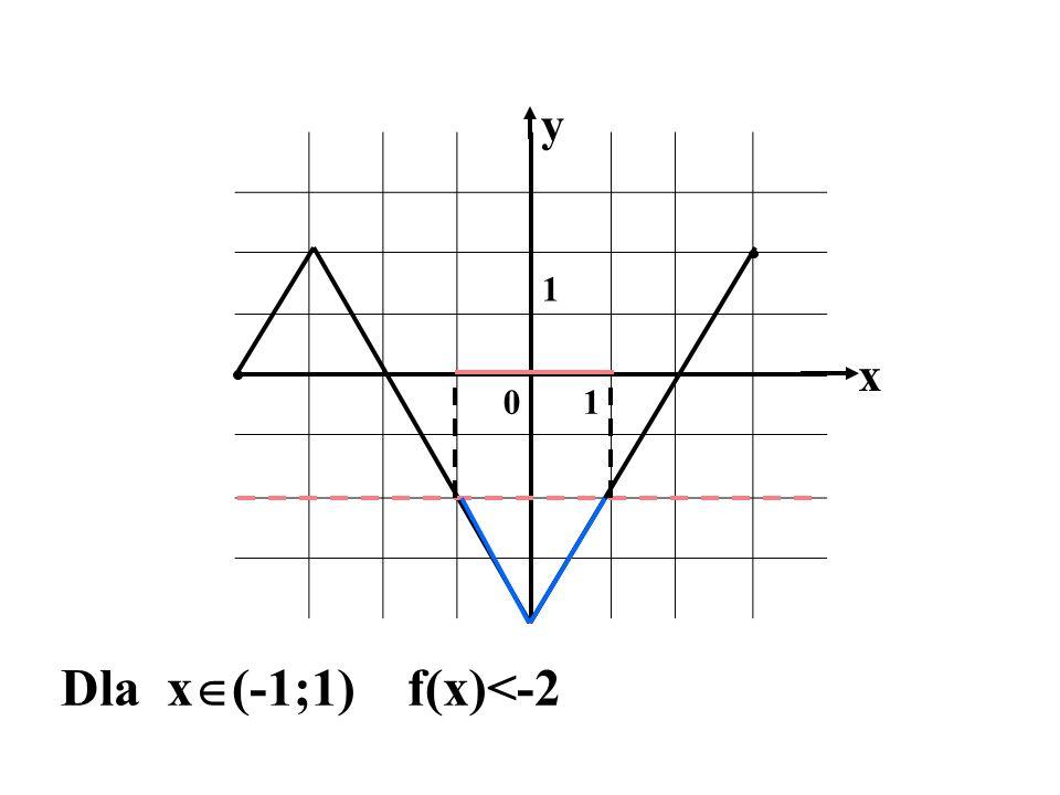 y 1 x Dla x(-1;1) f(x)<-2