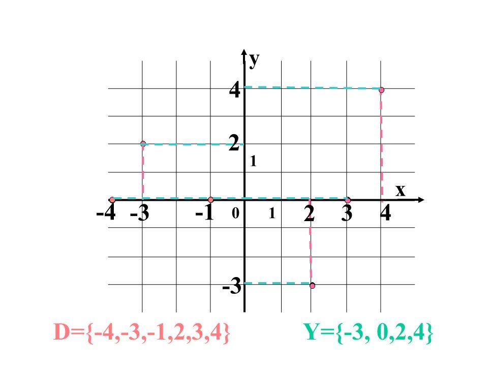 y 1 4 2 x -4 -3 -1 2 3 4 -3 D={-4,-3,-1,2,3,4} Y={-3, 0,2,4}