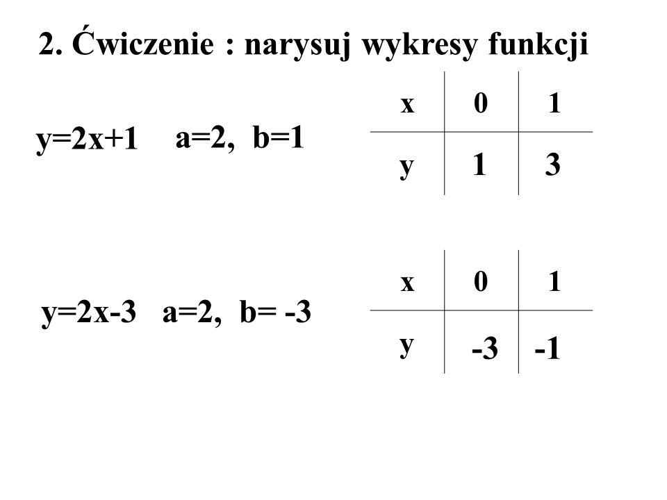 2. Ćwiczenie : narysuj wykresy funkcji