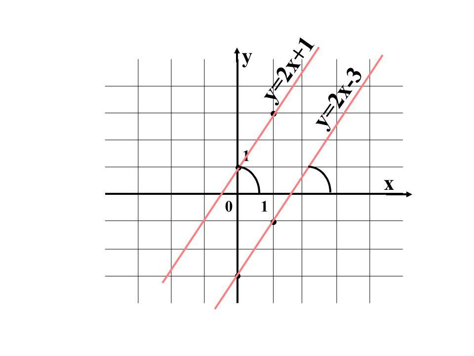 y y=2x+1 1 y=2x-3 x