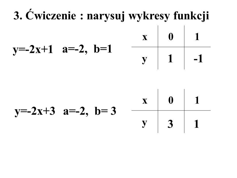 3. Ćwiczenie : narysuj wykresy funkcji
