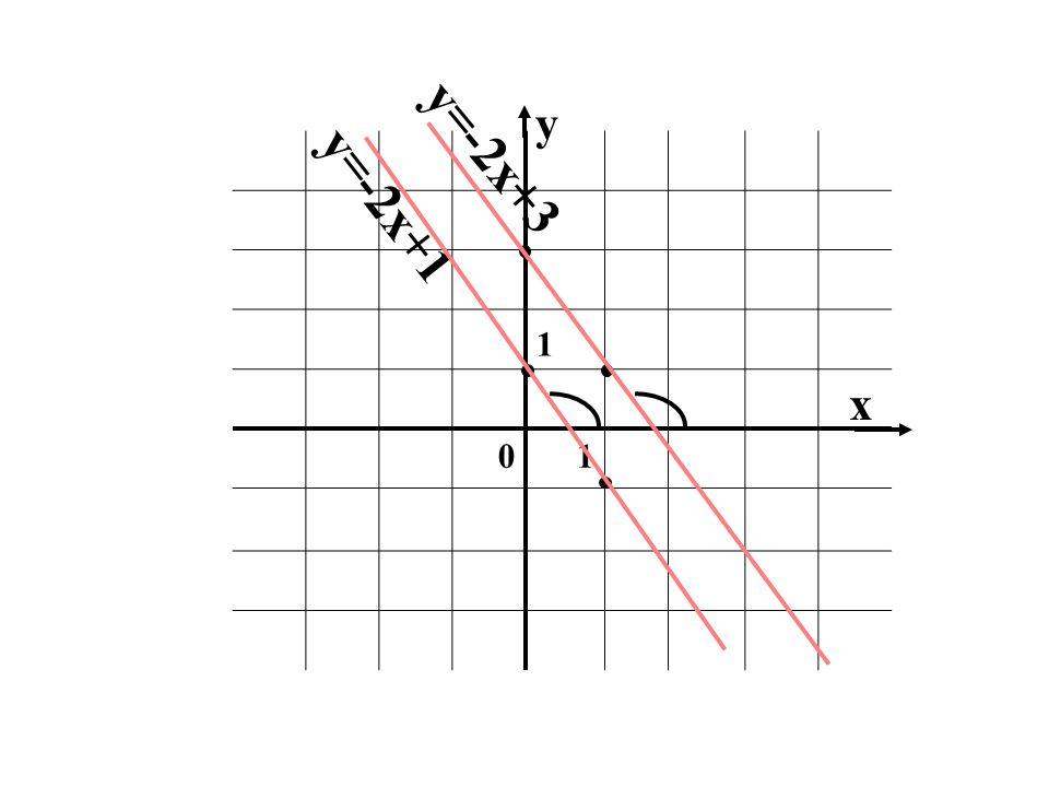 y 1 y=-2x+3 y=-2x+1 x