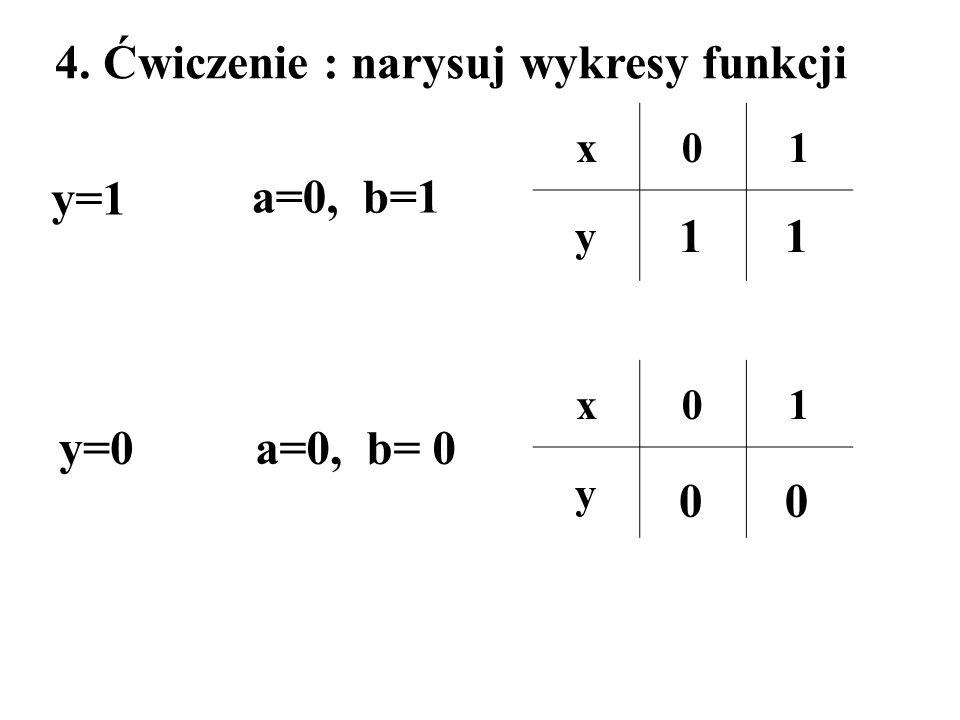 4. Ćwiczenie : narysuj wykresy funkcji
