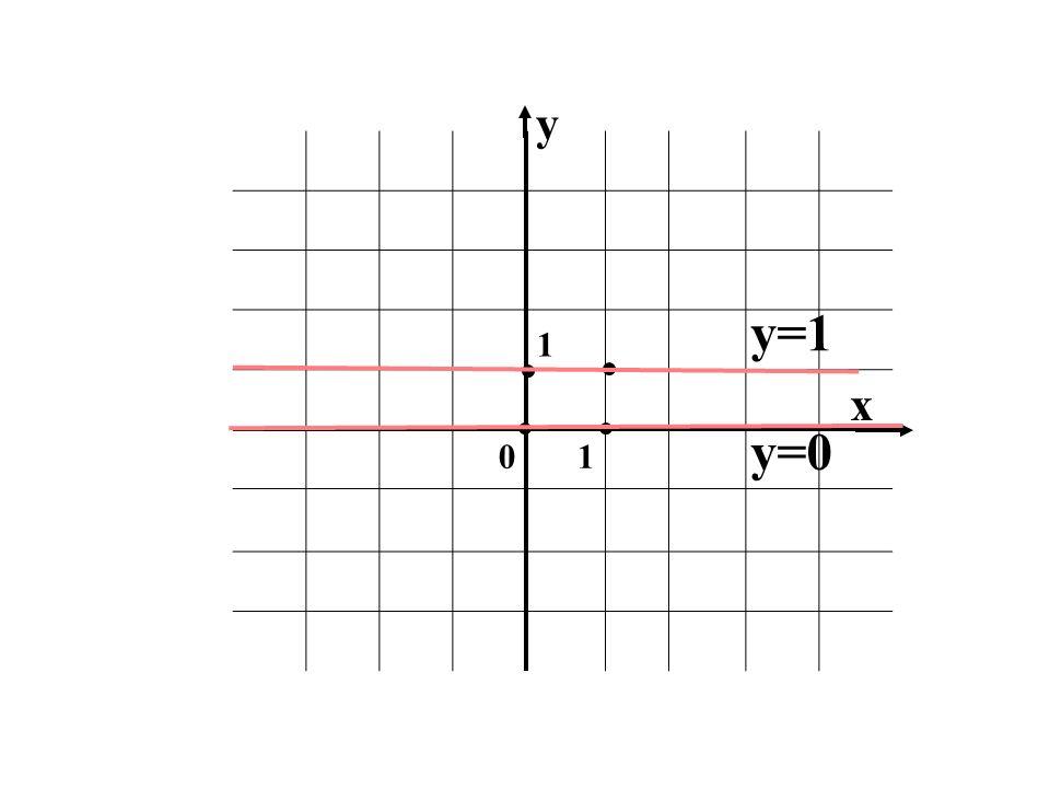 y 1 y=1 x y=0