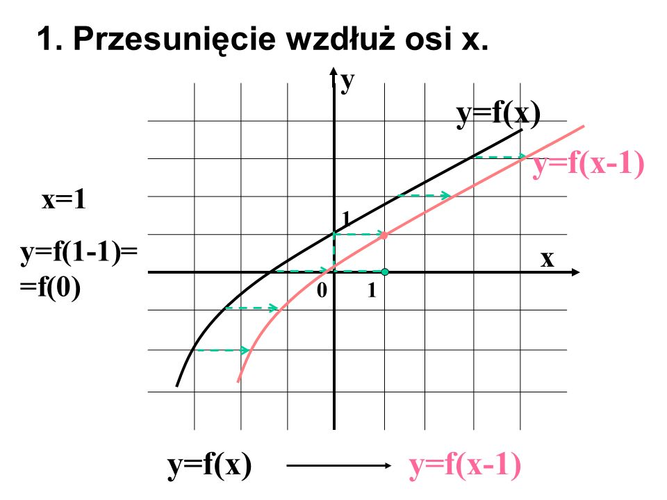 1. Przesunięcie wzdłuż osi x.