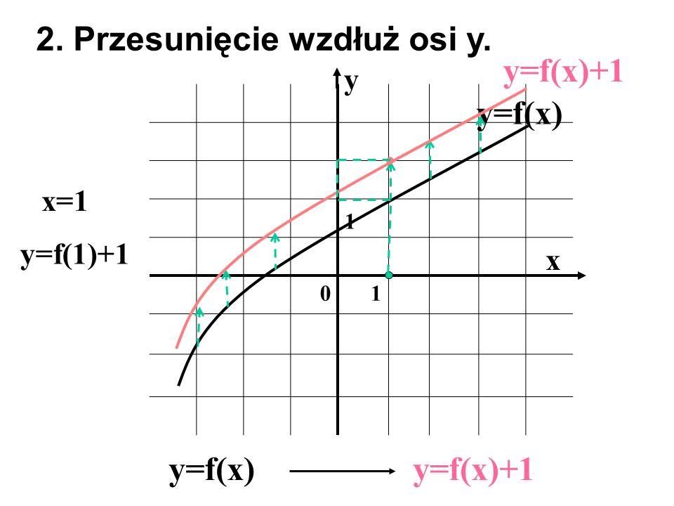 2. Przesunięcie wzdłuż osi y. y=f(x)+1 y=f(x)