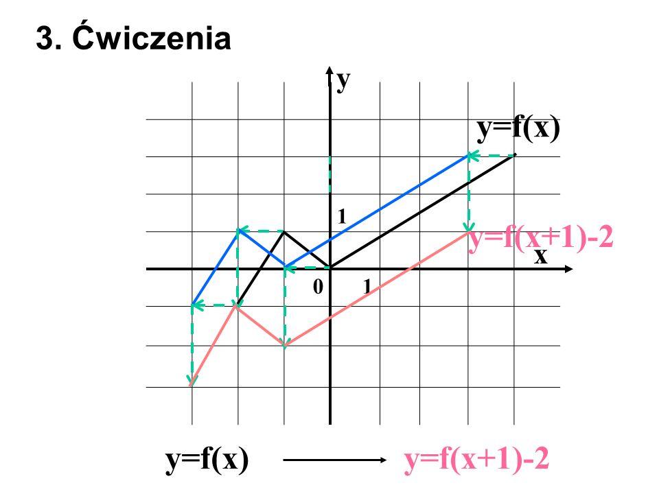3. Ćwiczenia y 1 y=f(x) y=f(x+1)-2 x y=f(x) y=f(x+1)-2