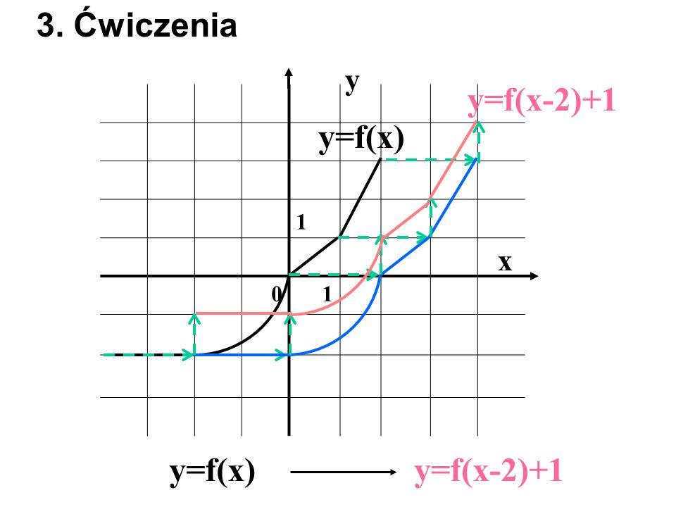 3. Ćwiczenia y y=f(x-2)+1 1 y=f(x) x y=f(x) y=f(x-2)+1