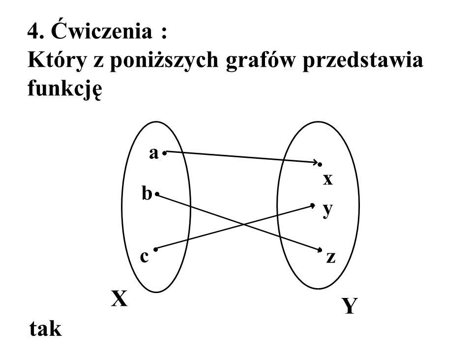 Który z poniższych grafów przedstawia funkcję
