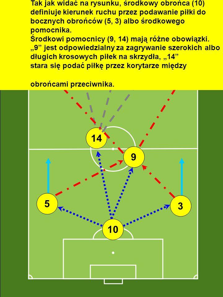 """Tak jak widać na rysunku, środkowy obrońca (10) definiuje kierunek ruchu przez podawanie piłki do bocznych obrońców (5, 3) albo środkowego pomocnika. Środkowi pomocnicy (9, 14) mają różne obowiązki. """"9 jest odpowiedzialny za zagrywanie szerokich albo długich krosowych piłek na skrzydła, """"14 stara się podać piłkę przez korytarze między obrońcami przeciwnika."""