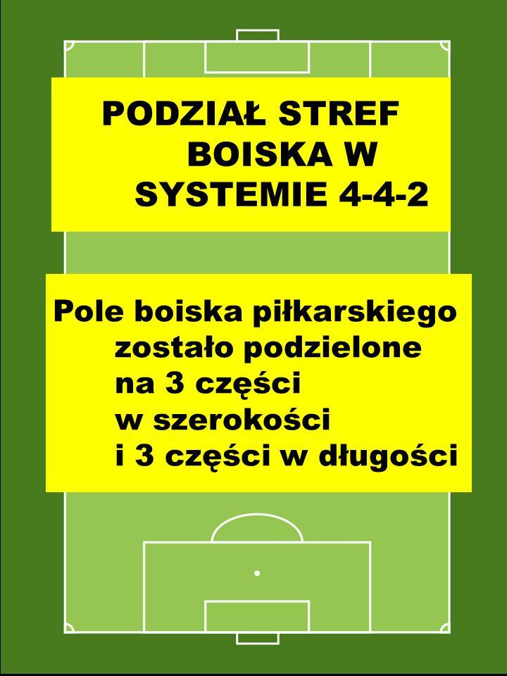 PODZIAŁ STREF BOISKA W SYSTEMIE 4-4-2
