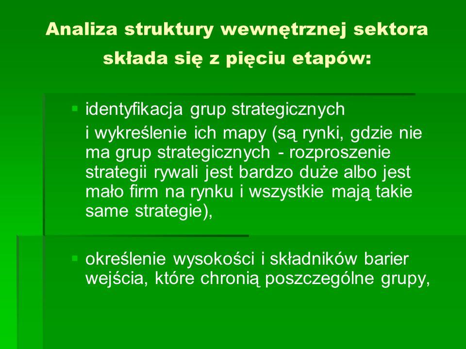 Analiza struktury wewnętrznej sektora składa się z pięciu etapów: