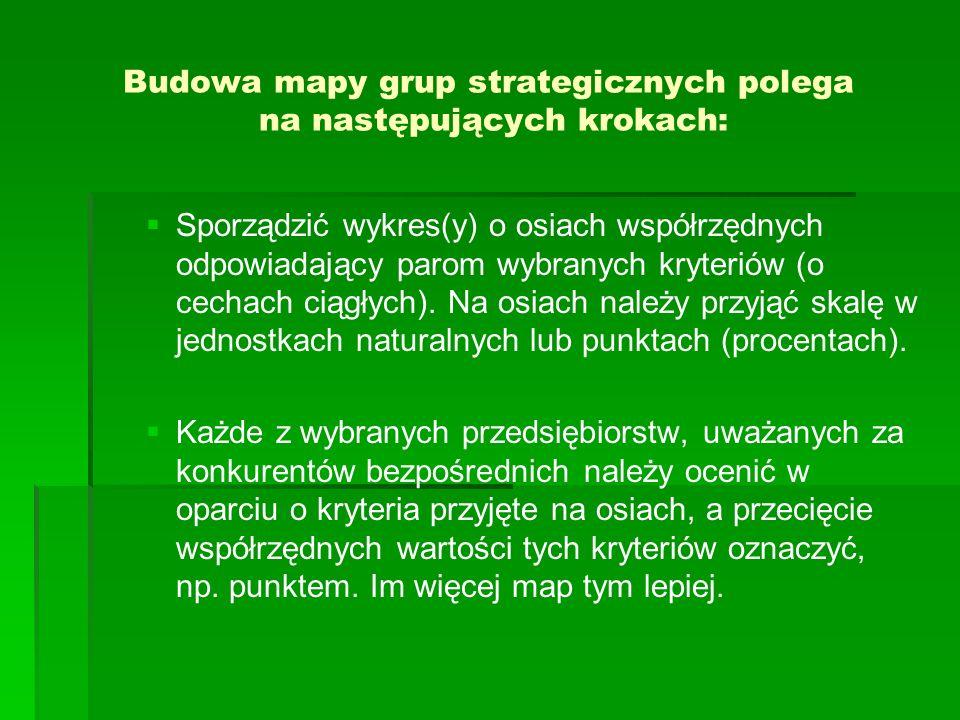 Budowa mapy grup strategicznych polega na następujących krokach: