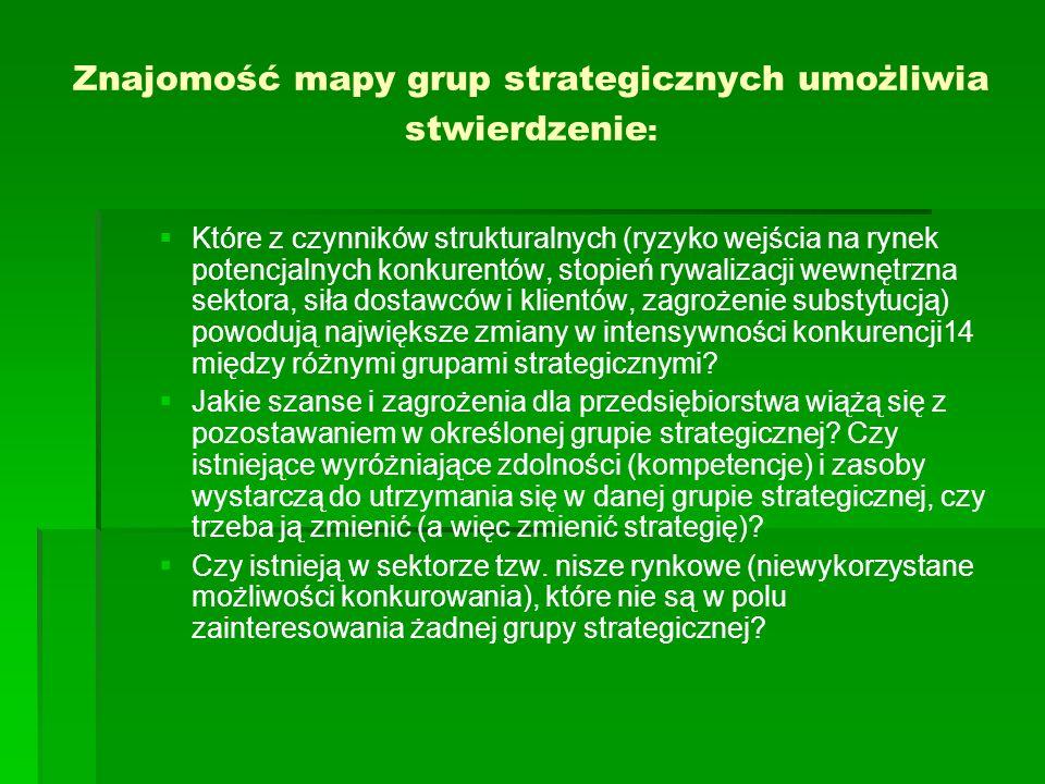 Znajomość mapy grup strategicznych umożliwia stwierdzenie: