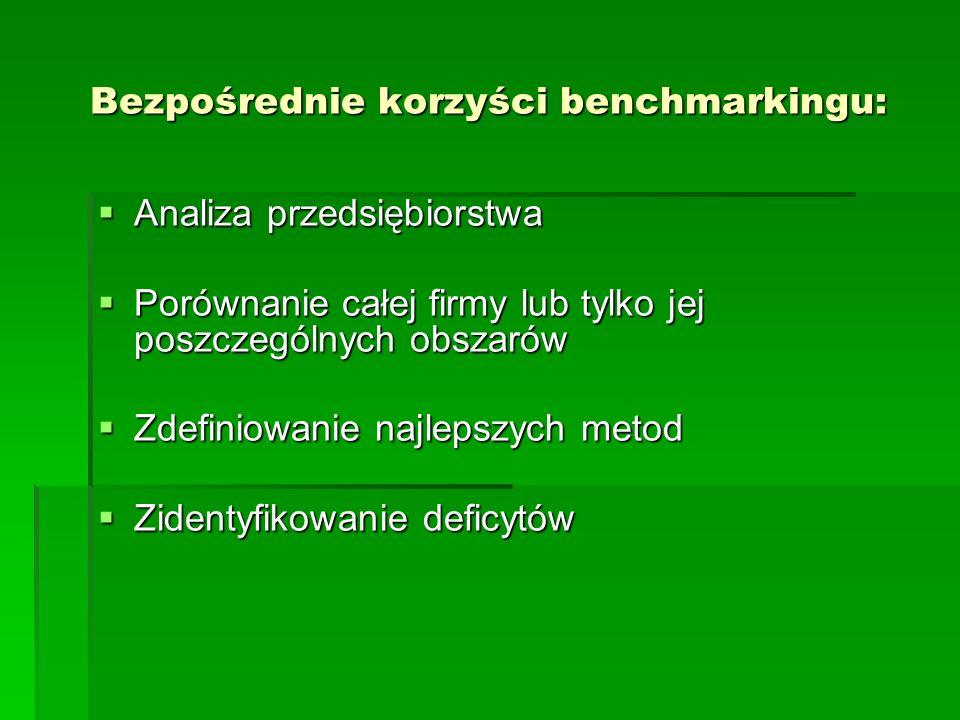 Bezpośrednie korzyści benchmarkingu:
