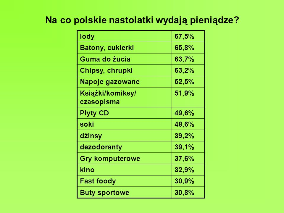 Na co polskie nastolatki wydają pieniądze