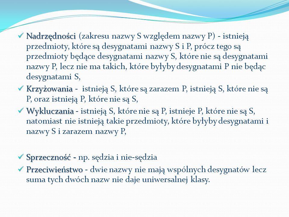 Nadrzędności (zakresu nazwy S względem nazwy P) - istnieją przedmioty, które są desygnatami nazwy S i P, prócz tego są przedmioty będące desygnatami nazwy S, które nie są desygnatami nazwy P, lecz nie ma takich, które byłyby desygnatami P nie będąc desygnatami S,