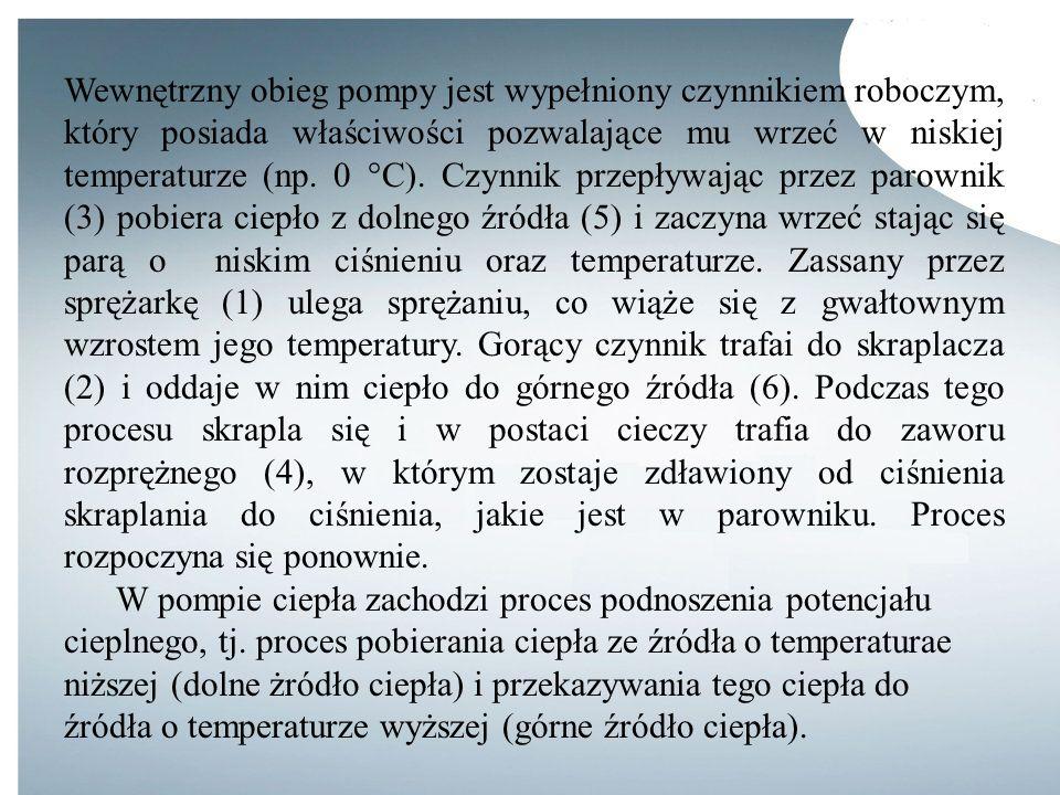 Wewnętrzny obieg pompy jest wypełniony czynnikiem roboczym, który posiada właściwości pozwalające mu wrzeć w niskiej temperaturze (np. 0 °C). Czynnik przepływając przez parownik (3) pobiera ciepło z dolnego źródła (5) i zaczyna wrzeć stając się parą o niskim ciśnieniu oraz temperaturze. Zassany przez sprężarkę (1) ulega sprężaniu, co wiąże się z gwałtownym wzrostem jego temperatury. Gorący czynnik trafai do skraplacza (2) i oddaje w nim ciepło do górnego źródła (6). Podczas tego procesu skrapla się i w postaci cieczy trafia do zaworu rozprężnego (4), w którym zostaje zdławiony od ciśnienia skraplania do ciśnienia, jakie jest w parowniku. Proces rozpoczyna się ponownie.