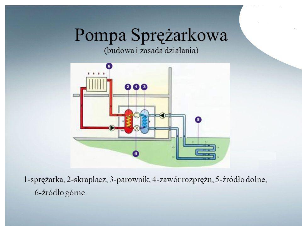 Pompa Sprężarkowa (budowa i zasada działania)