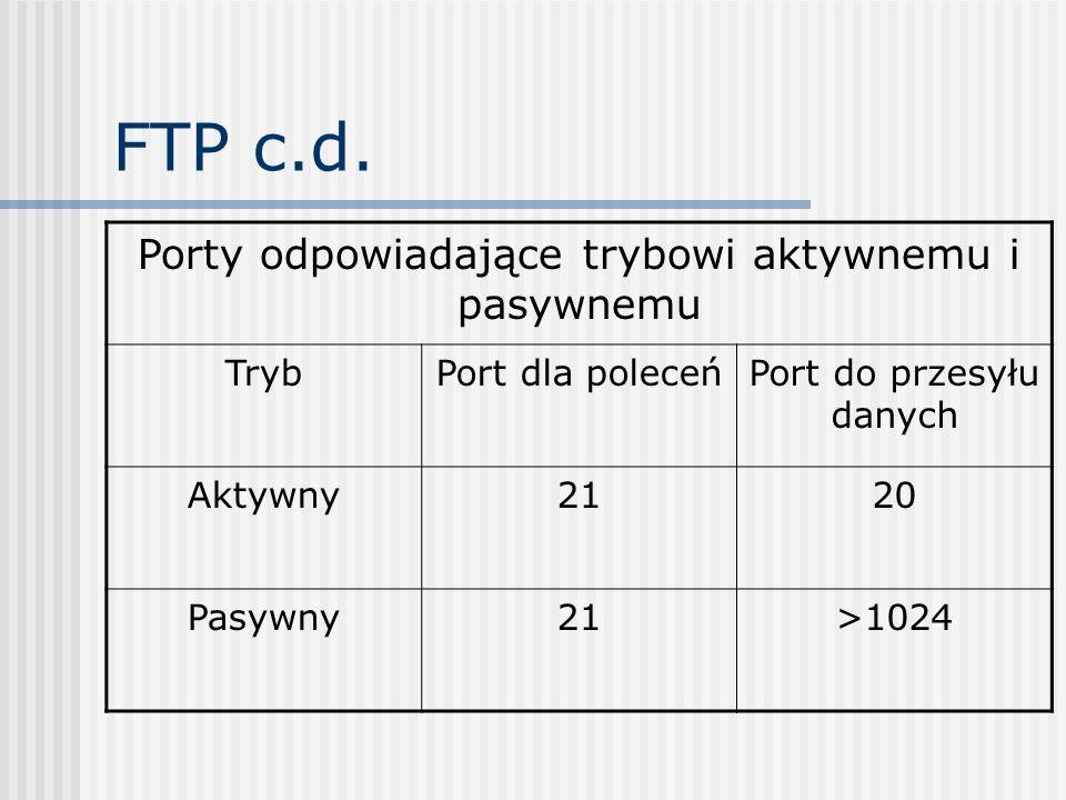 FTP c.d. Porty odpowiadające trybowi aktywnemu i pasywnemu Tryb