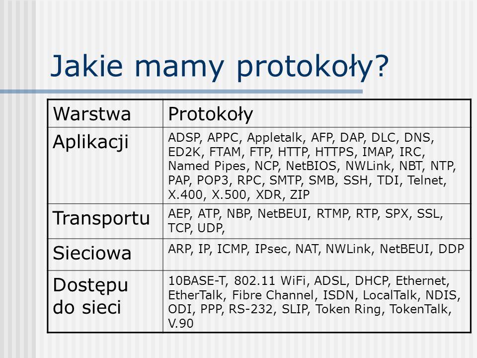 Jakie mamy protokoły Warstwa Protokoły Aplikacji Transportu Sieciowa