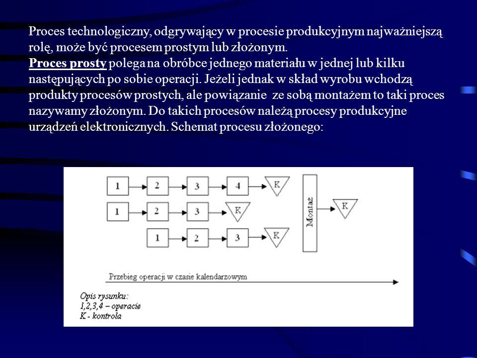 Proces technologiczny, odgrywający w procesie produkcyjnym najważniejszą rolę, może być procesem prostym lub złożonym.