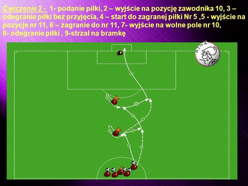 Ćwiczenie 2 - 1- podanie piłki, 2 – wyjście na pozycję zawodnika 10, 3 – odegranie piłki bez przyjęcia, 4 – start do zagranej piłki Nr 5 ,5 - wyjście na pozycje nr 11, 6 – zagranie do nr 11, 7- wyjście na wolne pole nr 10,