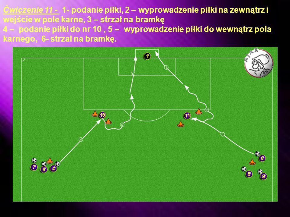 Ćwiczenie 11 - 1- podanie piłki, 2 – wyprowadzenie piłki na zewnątrz i wejście w pole karne, 3 – strzał na bramkę