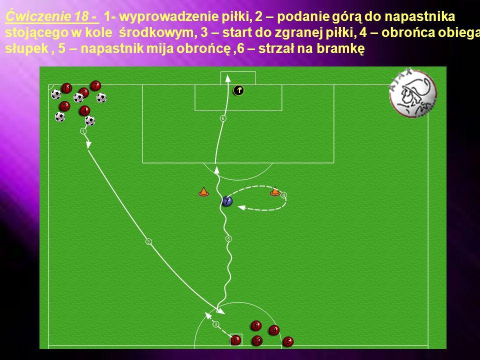 Ćwiczenie 18 - 1- wyprowadzenie piłki, 2 – podanie górą do napastnika stojącego w kole środkowym, 3 – start do zgranej piłki, 4 – obrońca obiega słupek , 5 – napastnik mija obrońcę ,6 – strzał na bramkę