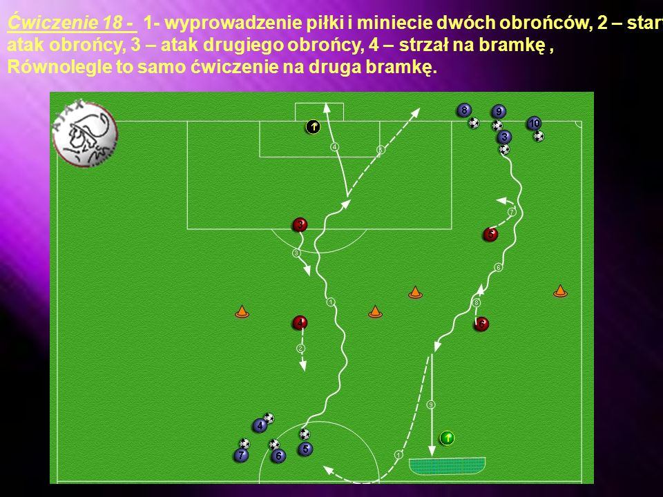 Ćwiczenie 18 - 1- wyprowadzenie piłki i miniecie dwóch obrońców, 2 – start atak obrońcy, 3 – atak drugiego obrońcy, 4 – strzał na bramkę ,