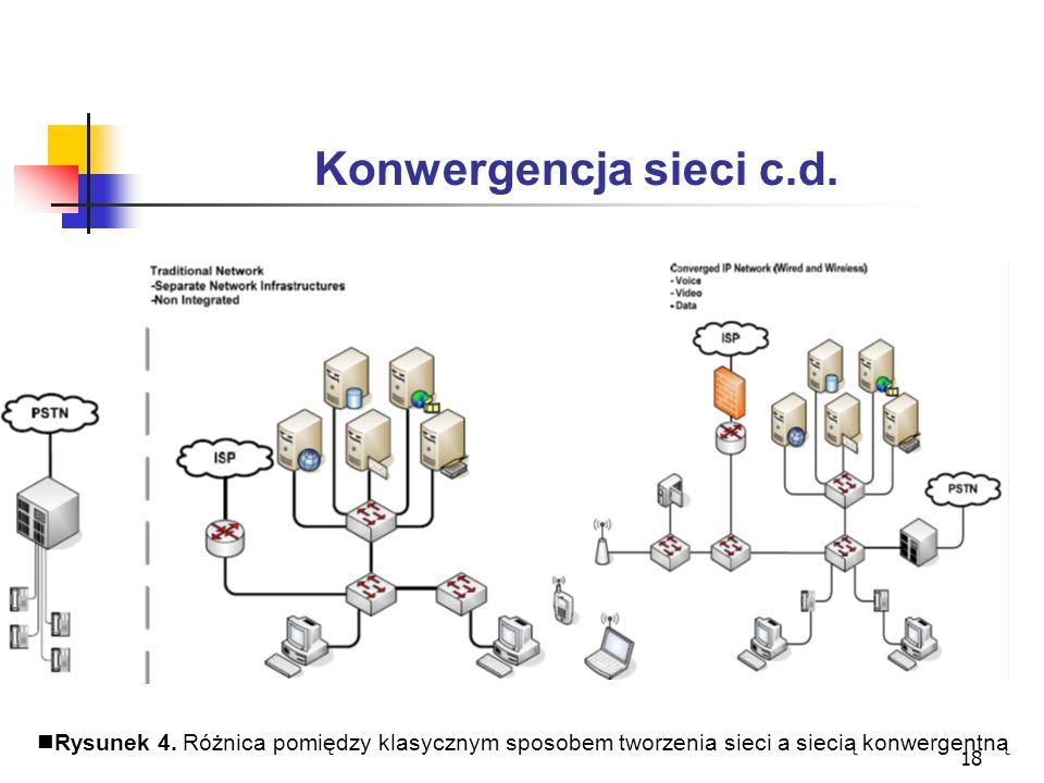 Konwergencja sieci c.d. Rysunek 4.