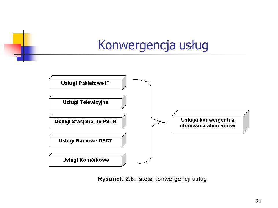 Konwergencja usług Rysunek 2.6. Istota konwergencji usług