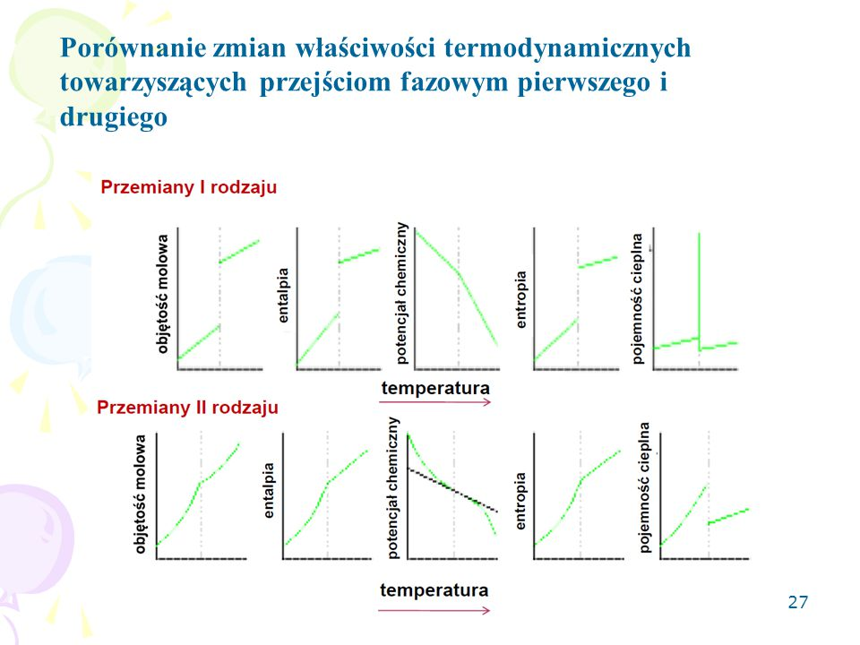 Porównanie zmian właściwości termodynamicznych towarzyszących przejściom fazowym pierwszego i drugiego