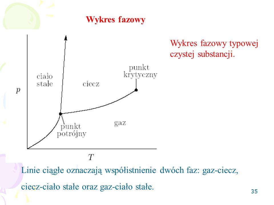 Wykres fazowy Wykres fazowy typowej czystej substancji. Linie ciągłe oznaczają współistnienie dwóch faz: gaz-ciecz,