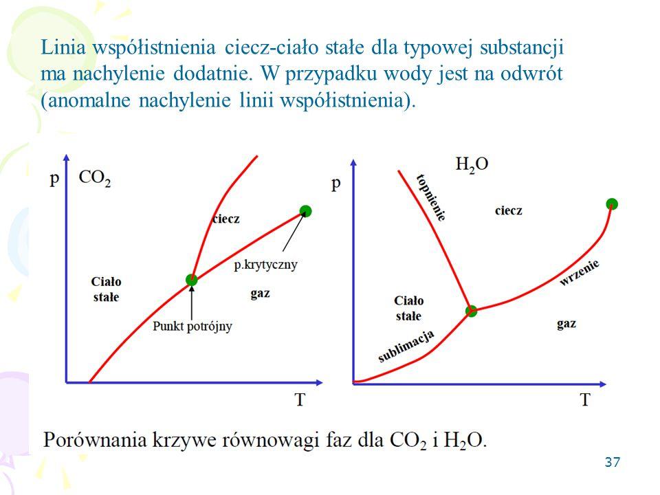 Linia współistnienia ciecz-ciało stałe dla typowej substancji ma nachylenie dodatnie.