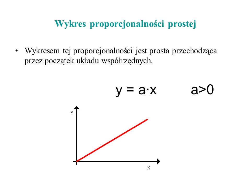 Wykres proporcjonalności prostej