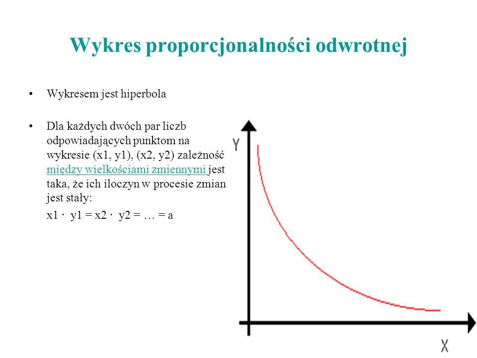Wykres proporcjonalności odwrotnej