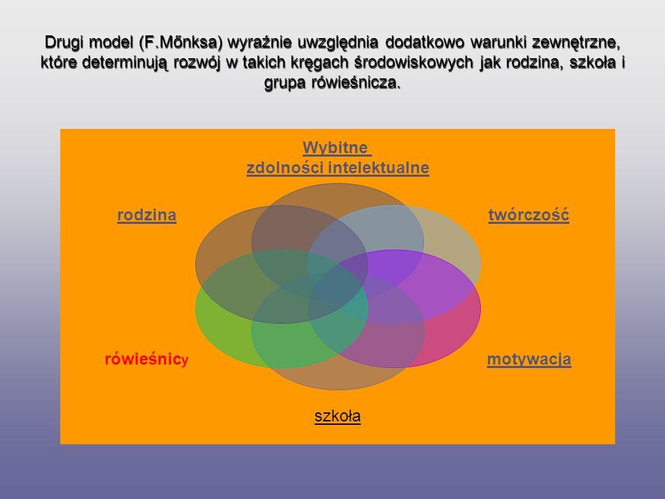 Drugi model (F.Mőnksa) wyraźnie uwzględnia dodatkowo warunki zewnętrzne, które determinują rozwój w takich kręgach środowiskowych jak rodzina, szkoła i grupa rówieśnicza.
