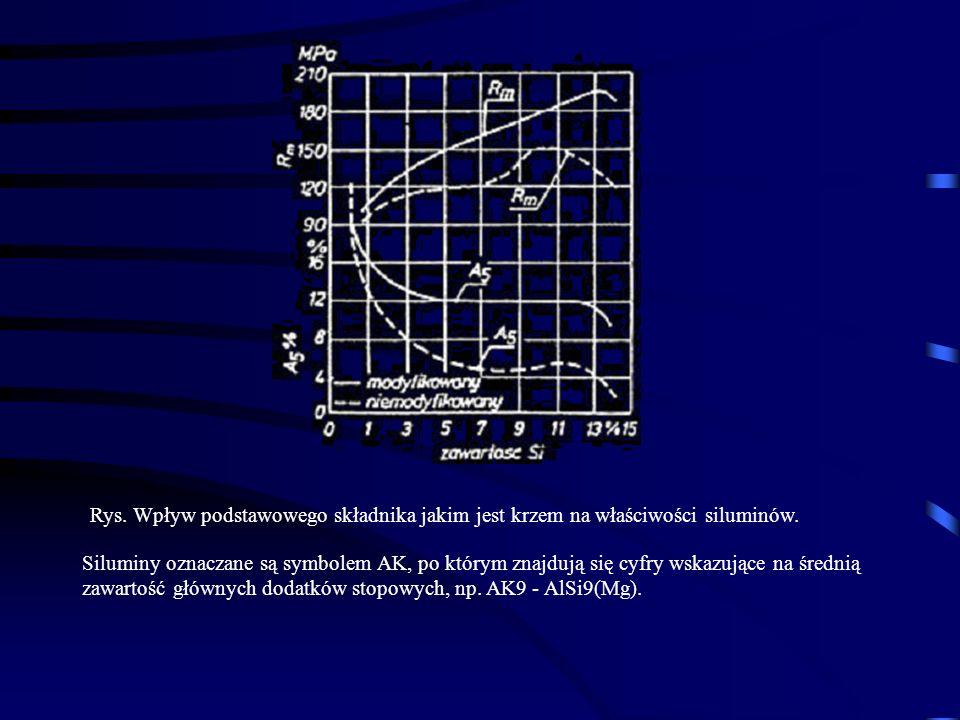 Rys. Wpływ podstawowego składnika jakim jest krzem na właściwości siluminów.