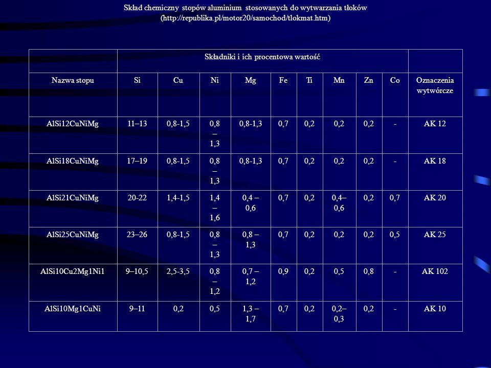 Skład chemiczny stopów aluminium stosowanych do wytwarzania tłoków