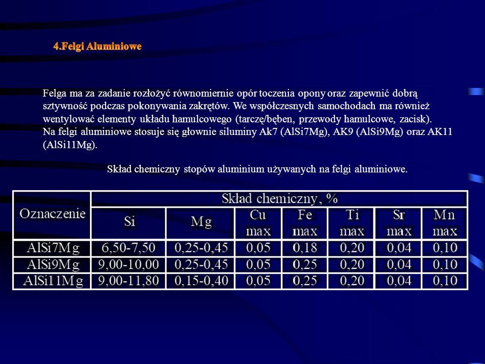 4.Felgi Aluminiowe